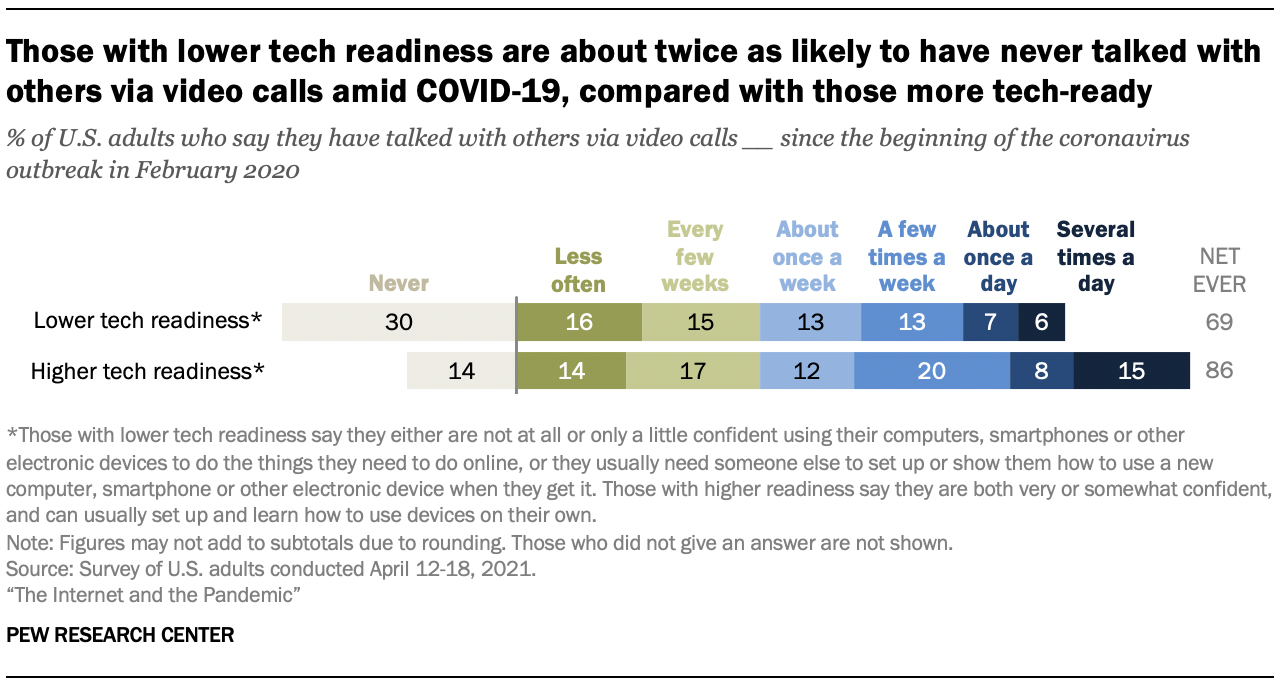 Those with lower tech readiness are about twice as likely to have never talked with others via video calls amid COVID-19, compared with those more tech-ready