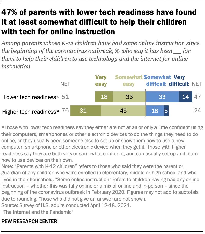 47% of parents with lower tech readiness have found it at least somewhat difficult to help their children with tech for online instruction
