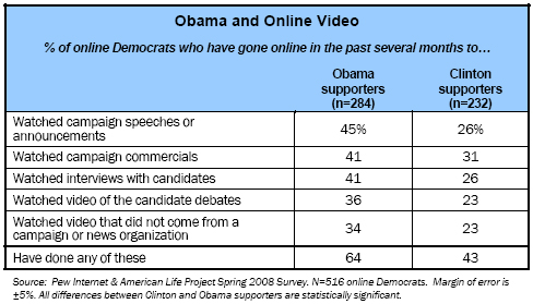 Obama and Online Video