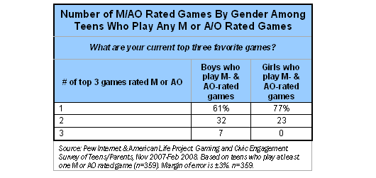Number of M/AO Rated games by gender