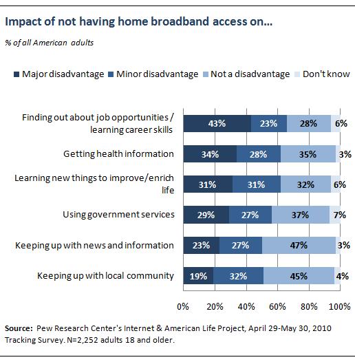 Impact of not having home broadband service