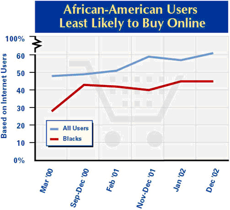 African Americans least likely to buy online