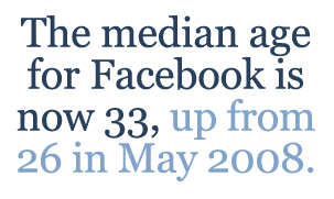 The median age for Facebook is now 33, up from 26 in May 2008.