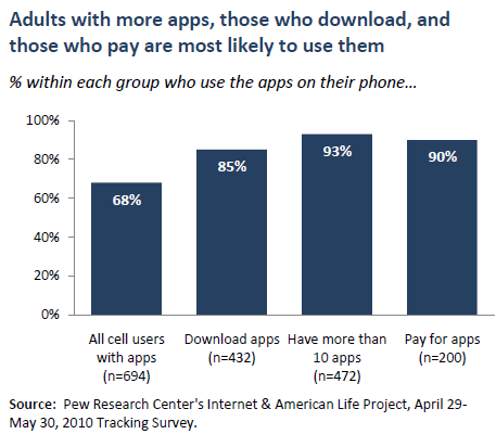 Adults with more apps, those who download, and those who pay are most likely to use them