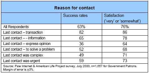Reason for contact
