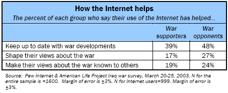 How the internet helps