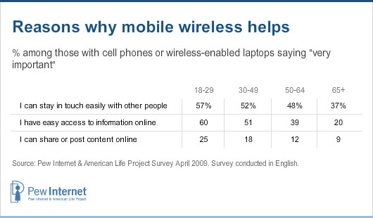 Reasons why mobile helps