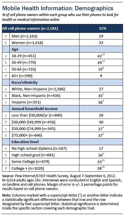 Mobile health demographics
