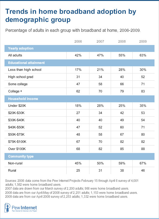 Trends in home broadband adoptions by demographic group