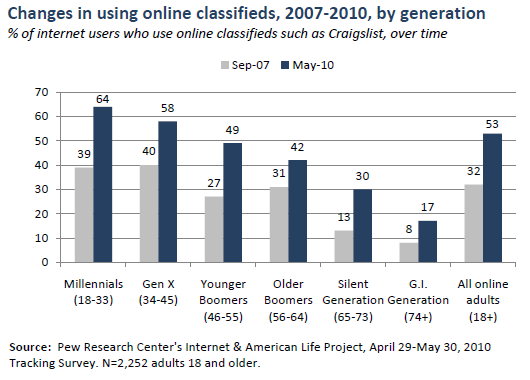 Using online classifieds over time, by generation