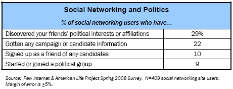 Social Networking and Politics