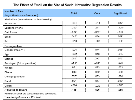 The Effect of Email on the Size of Social Networks: Regression Results