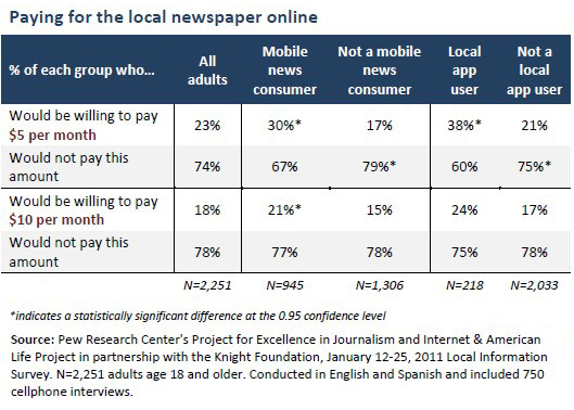 Paying for the local newspaper online