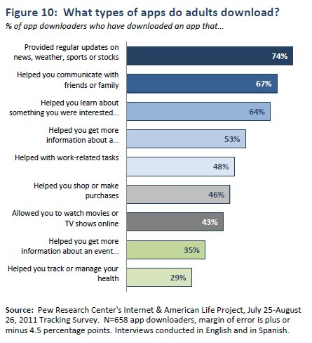 Figure 10: What types of apps do adults download?