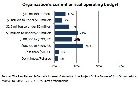 Org operating budget