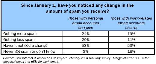 Since January 1, have you noticed any change in the amount of spam you receive?