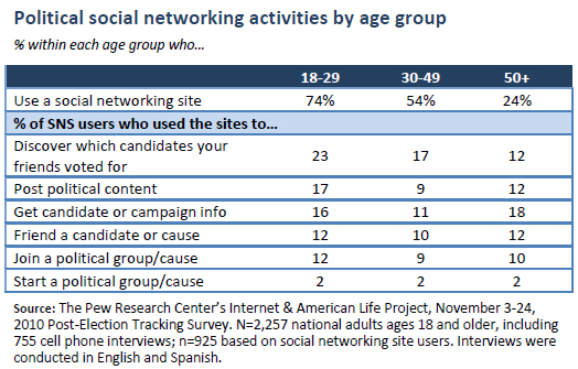 Political social networking activities, by age group