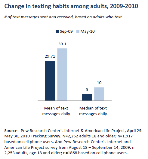 Change in texting habits among adults, 2009-2010