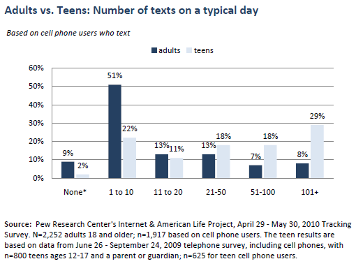 Adults vs teens: Texts on a typical day