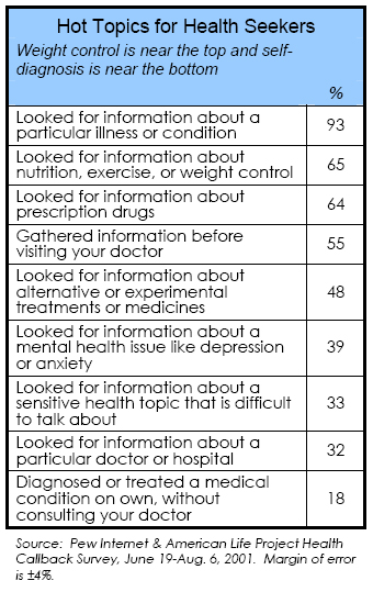 Hot topics for health seekers: Weight control is near the top and self-diagnosis is near the bottom
