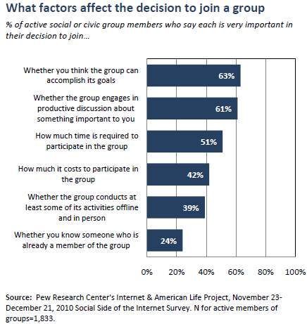 What factors affect the decision to join a group