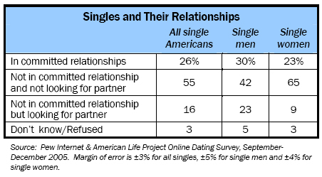 Singles and their relationships
