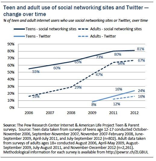 Figure 2 teens and social media