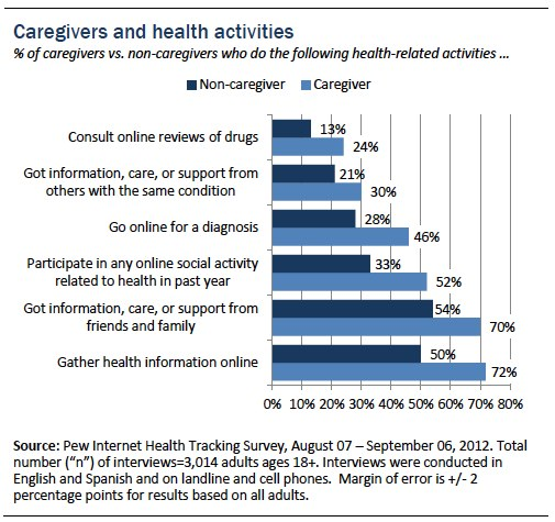 Figure 1_Health activities