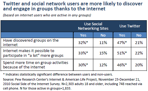 Twitter and social network users are more likely to discover and engage in groups thanks to the internet