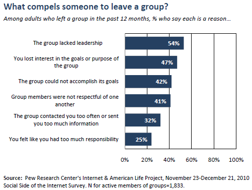 What compels someone to leave a group?