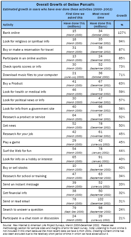 Growth of online pursuits