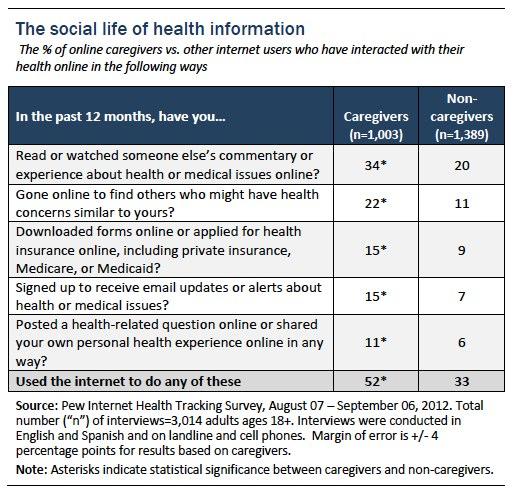 Figure 4_Social life of health info