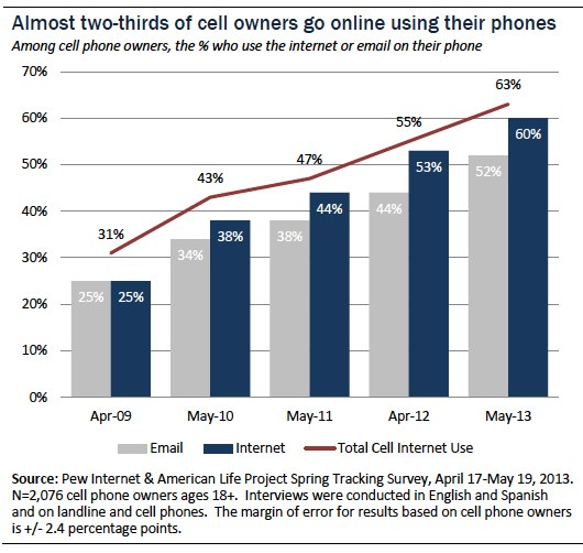 Overall cell internet use