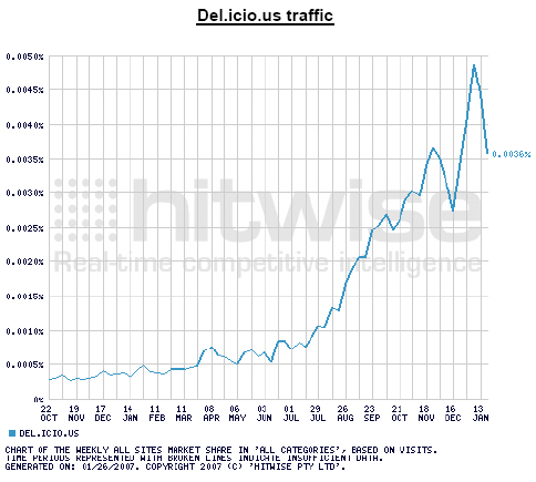 del.icio.us traffic