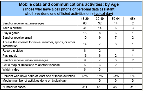 Activities by age (typical day)