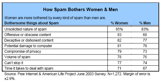 How spam bothers men and women