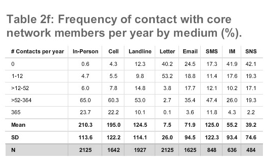 Table 2f: Frequency of contact with core network members per year by medium (%).