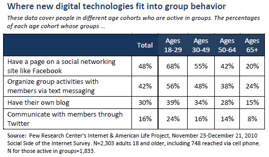 Where new digital technologies fit into group behavior