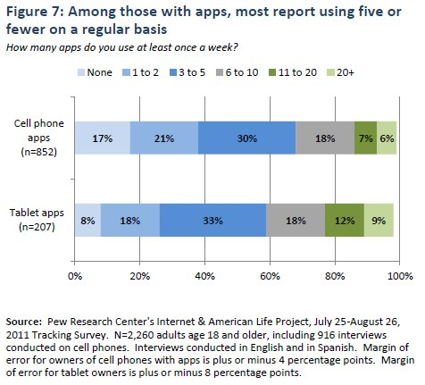 Figure 7: Among those with apps, most report using five or fewer on a regular basis