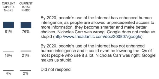 q1: Google won't make us stupid