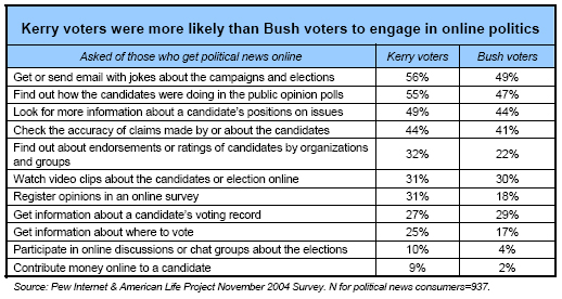 Kerry voters were more likely than Bush voters to engage in online politics