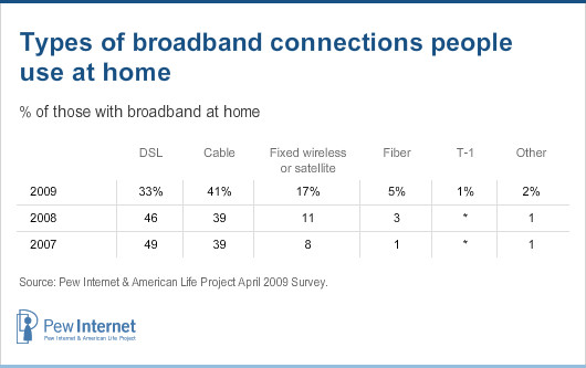 Types of broadband connections people use at home
