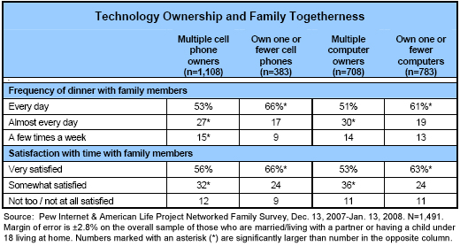 Technology ownership and family togetherness