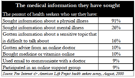 The medical information they have sought