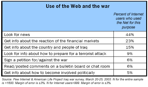 Use of the web and the war