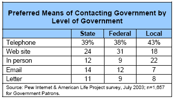 Preferred Means of Contacting Government by Level of Government