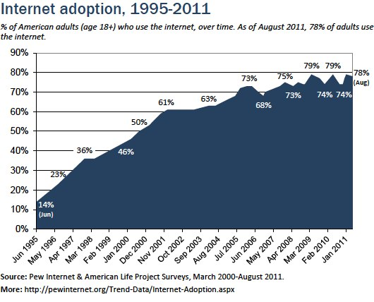 Internet adoption