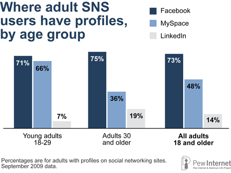 SNS by age groups - sites