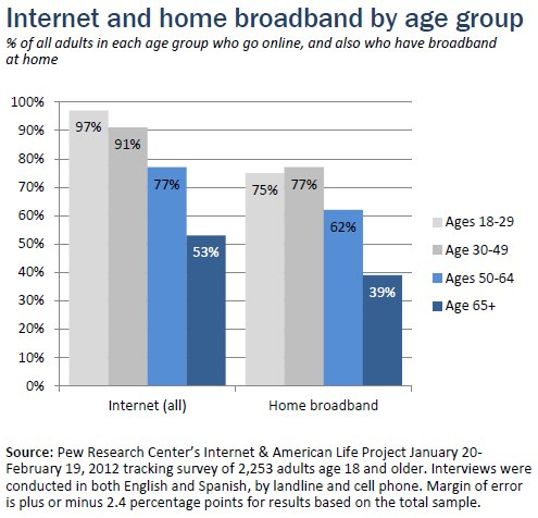 Internet and home broadband use by age group
