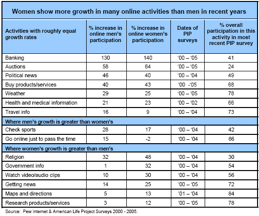 Women show more growth in many online activities than men in recent years
